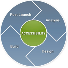 Accessibility diagram