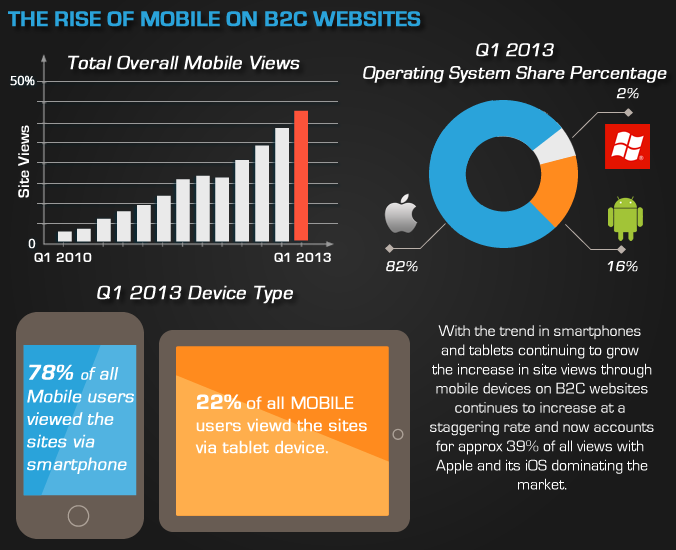 B2C stats on mobile device access