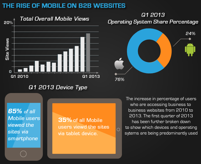 mobile-traffic-stats