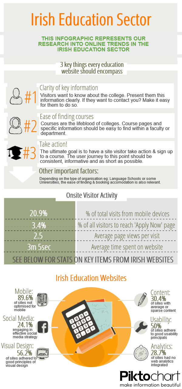 Irish education sector research analysis