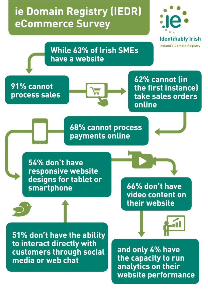 IEDR-ecommerce-survey-graphic